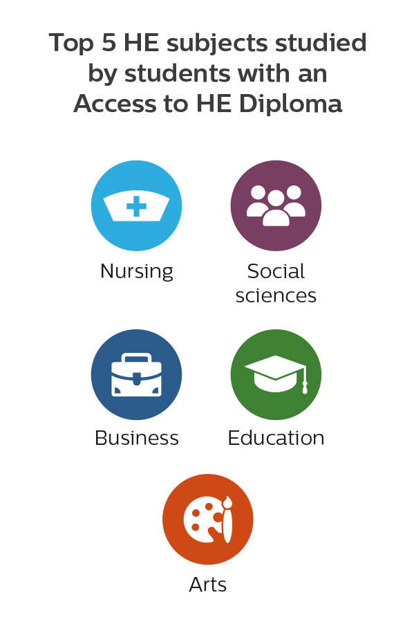 Top 5 subjects studied by students with an Access to He Diploma; nursing, social sciences, business, education, and arts