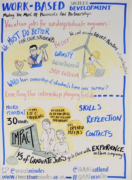 QAA Focus On - Graduate Skills
